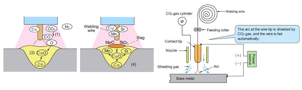 دیاگرام تحلیل فرایند جوشکاری با سیم جوش مس به روش CO2